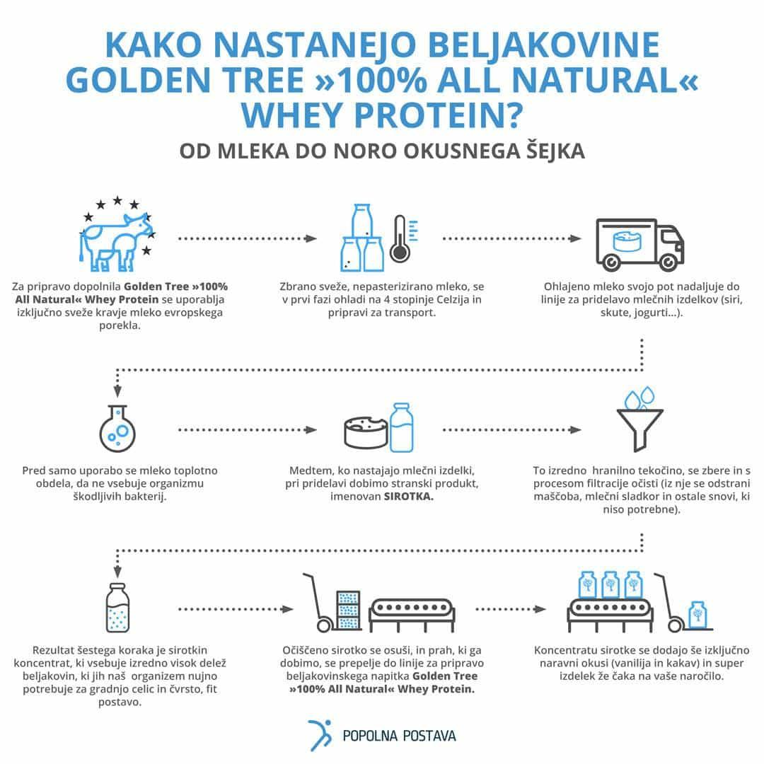 Proces izdelave sirotkinih beljakovin